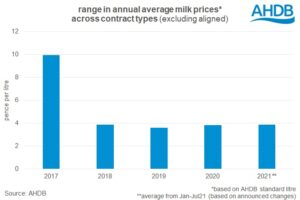 milk price range by contract type